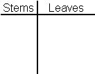 guided practice 1 With stem and leaf plot template